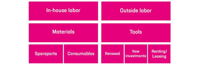 Budgeting as a tool of maintenance development_2