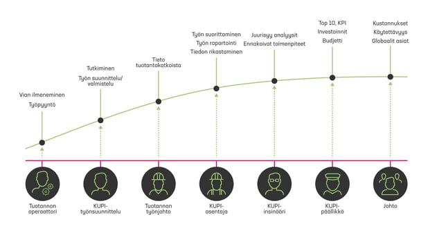 Miten kunnossapidon datasta jalostetaan lisäarvoa liiketoimintaan ja päätöksentekoon?