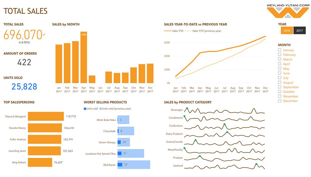 Business Intelligence analytiikka kaavio